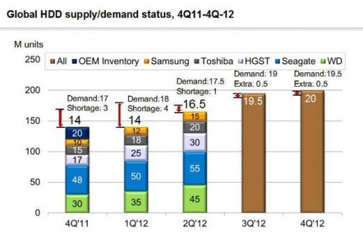 global_HDD_supply_digitimes_research_2011