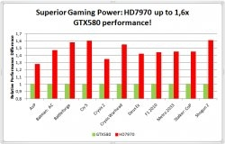 Radeon HD 7970 Leak Perfs (2)