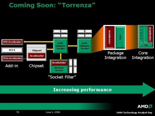 AMD Torrenza