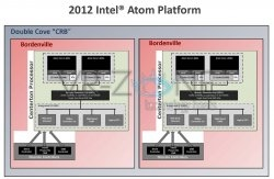 VR-Zone Intel Atom Centerton (2)
