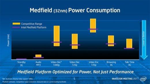 intel-medfield-comparaison-de-la-consommation-avec-des-puces-arm-equivalentes