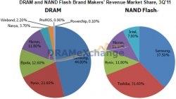 DRAM Market Elpida (2)