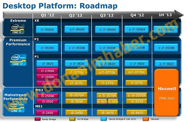 Roadmap Intel Haswell DonanimHaber