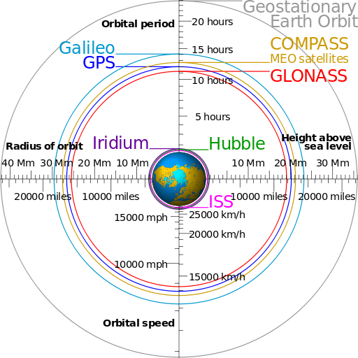 512px-Comparison_satellite_navigation_orbits
