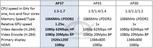 Tegra AP37 VR-Zone