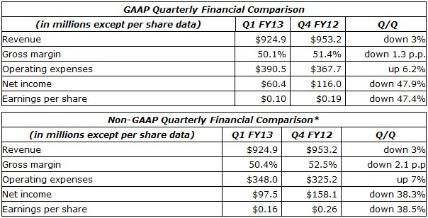 NVIDIA Q1 2013 Fiscal Year