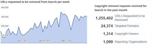 Google Demandes Dereferencement Statistiques.PNG