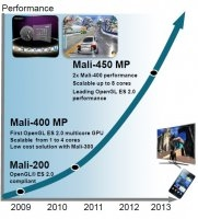 ARM_Mali450_roadmap