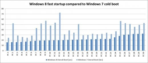Demarrage Windows 7 Vs Windows 8