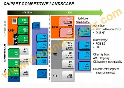 AMD Chipsets 1070 1090FX DonanimHaber