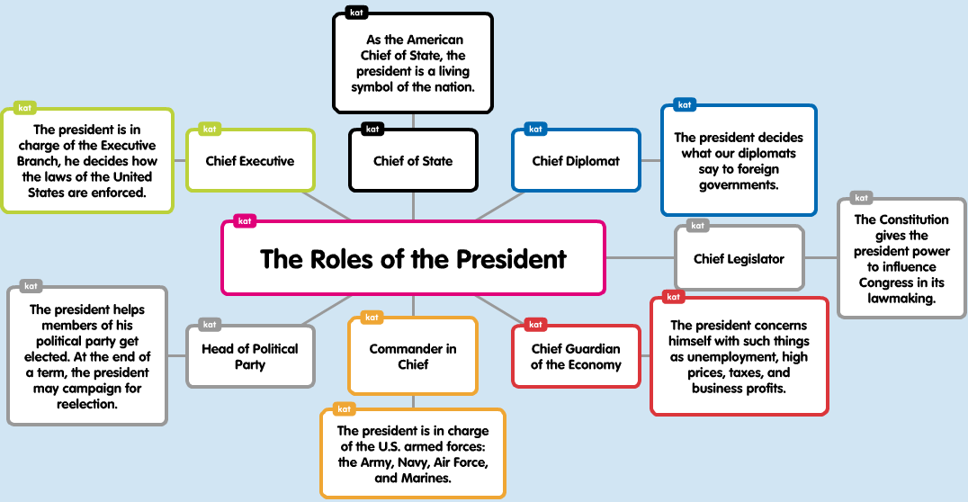 roles of the president The president of the united states has seven roles in his job, from being the  commander-in-chief to the guardian of the economy.