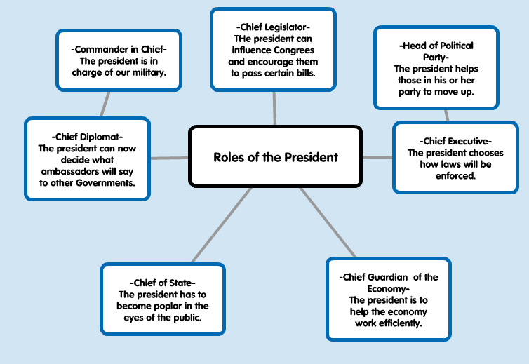 The Roles Of The President Mind Map Adrienne M Erceks Eportfolio
