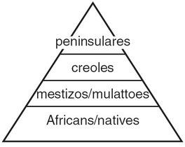 Social division in latin america