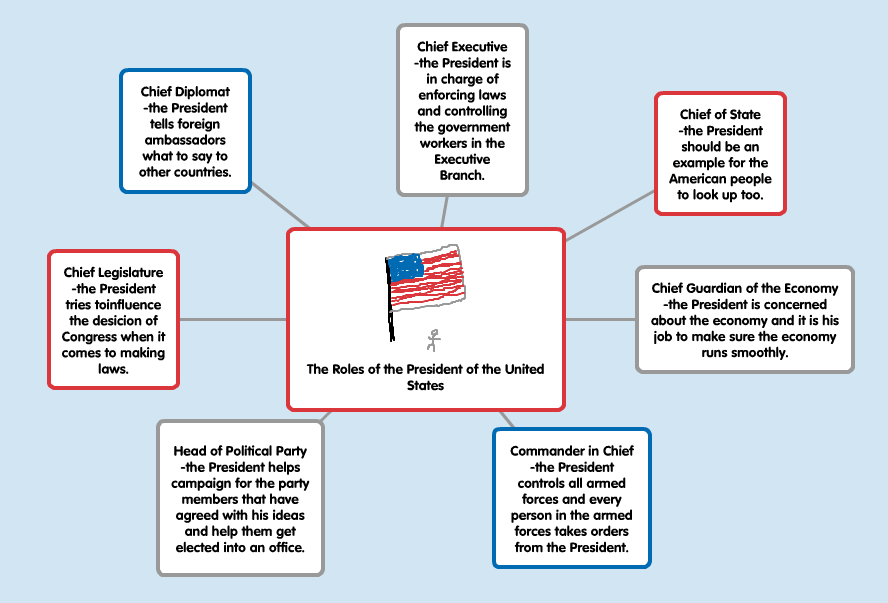 the roles and responsibilities that a president have The president of the united states has specific responsibilities laid out by the us constitution in the age of television monitoring, however, the media tends to.