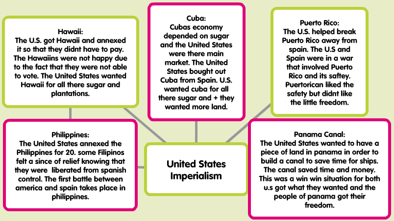united states imperialism mind map