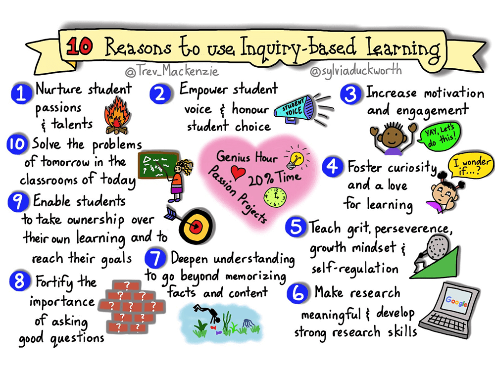 Image with text: 10 reasons to use inquiry based learning. 1. nurture student passions and talents. 2. Empower student voice and honor student choice. 3. Increase motivation and engagement. 4.Foster curiosity and a love for learning. 5. Teach grit, perseverence, growth midnest, & self regulation. 6. Make research meaningful and develop strong research sills. 7. Deepen understanding to go beyond memorizing facts and content. 8. Fortify the importance of asking good questions, 9. Enable students to take ownership over thier own learning and to reach their goals. 10. Solve the problems of tomorrow in the classrooms of today.