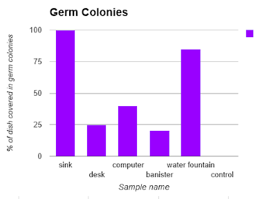 Data Amp Results Growing Germs