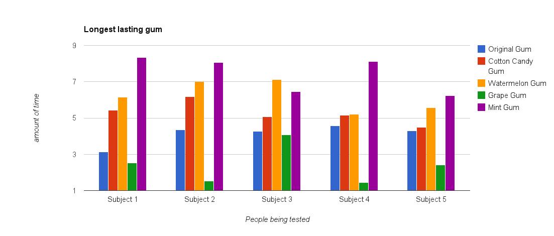 data  u0026 results