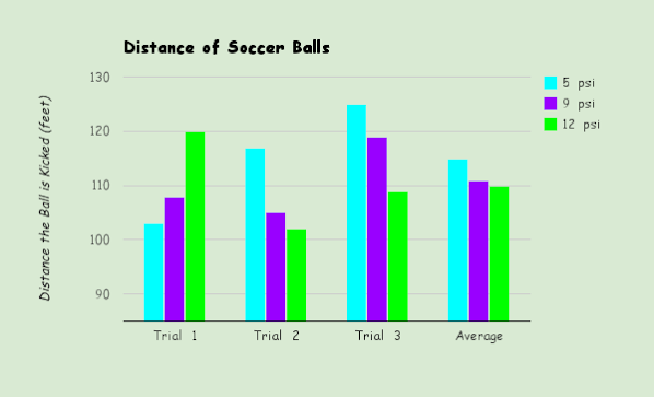 Data & Results - Soccer Ball Air Pressure