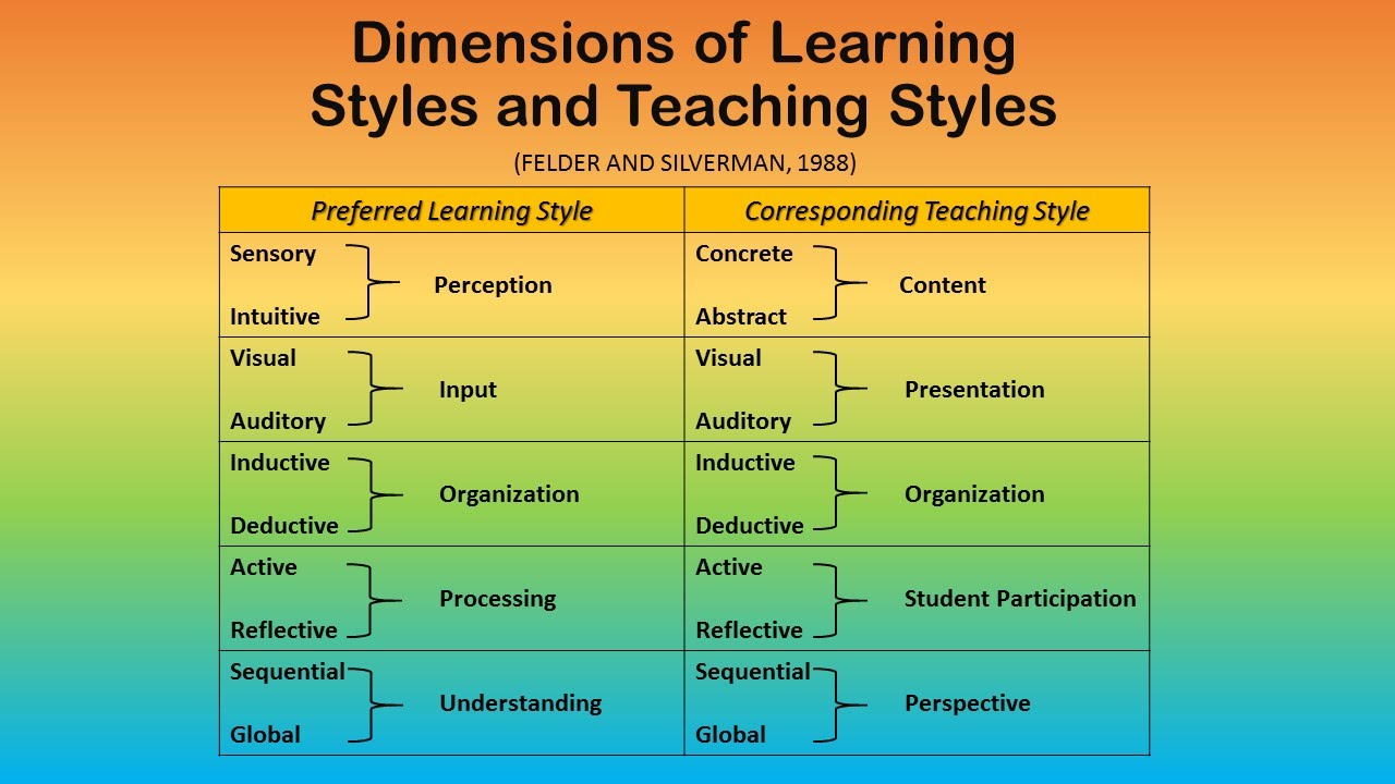 Students learn best when teaching styles are matched to their ...