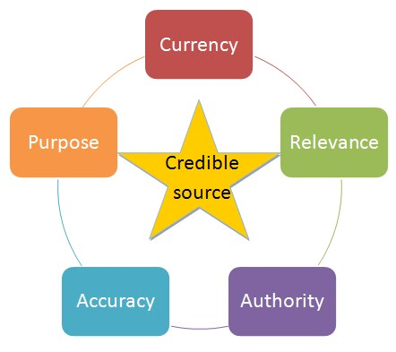 Currency, Relevance, Authority, Accuracy, Purpose