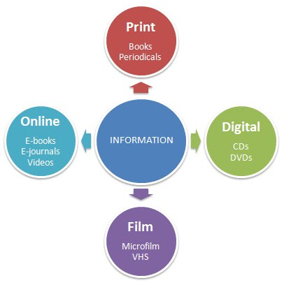 Information comes in many forms: Print, online, CD/DVDs, microfilm