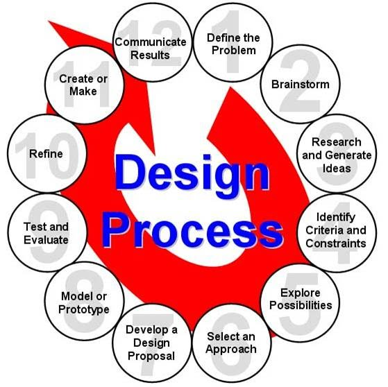 Design Process - Mr. Ash's Demo ePortfolio