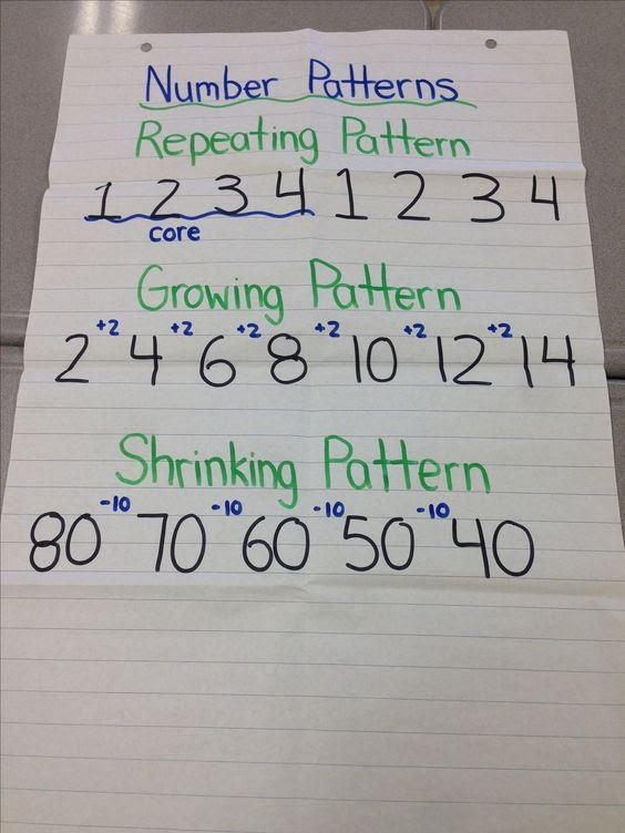 Patterning and Algebra - Miss Krawczyk and Madame Provost