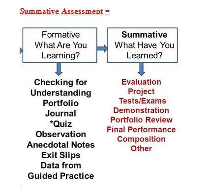 Summativeformative Assessment Help Instructional Planning