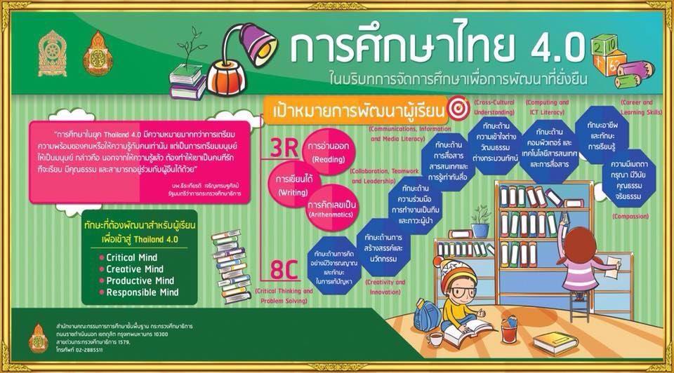 https://sites.google.com/a/hi-supervisory5.net/npt2/thailand-4-0/11Ed4.jpg