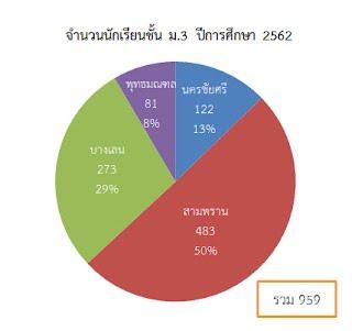 https://sites.google.com/a/hi-supervisory5.net/npt2/ngan-wad-laea-pramein-phl-kar-cadkar-suksa/plc-phathna/%E0%B8%A13.jpg