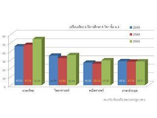 https://sites.google.com/a/hi-supervisory5.net/npt2/ngan-wad-laea-pramein-phl-kar-cadkar-suksa/plc-phathna/%E0%B8%A13%E0%B9%81%E0%B8%A2%E0%B8%81.jpg