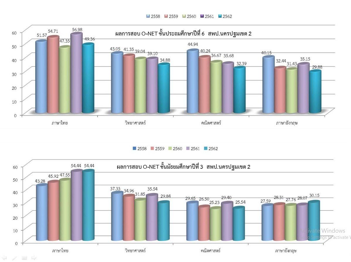 https://sites.google.com/a/hi-supervisory5.net/npt2/ngan-wad-laea-pramein-phl-kar-cadkar-suksa/o-net5%E0%B8%9B%E0%B8%B5.jpg