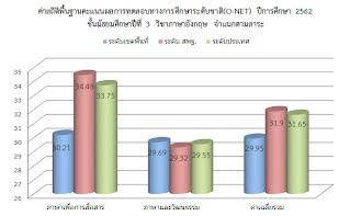 https://sites.google.com/a/hi-supervisory5.net/npt2/ngan-xa-na-may-sing-waedlxm/tang-p/%E0%B8%A13%E0%B8%9B%E0%B8%B562.jpg