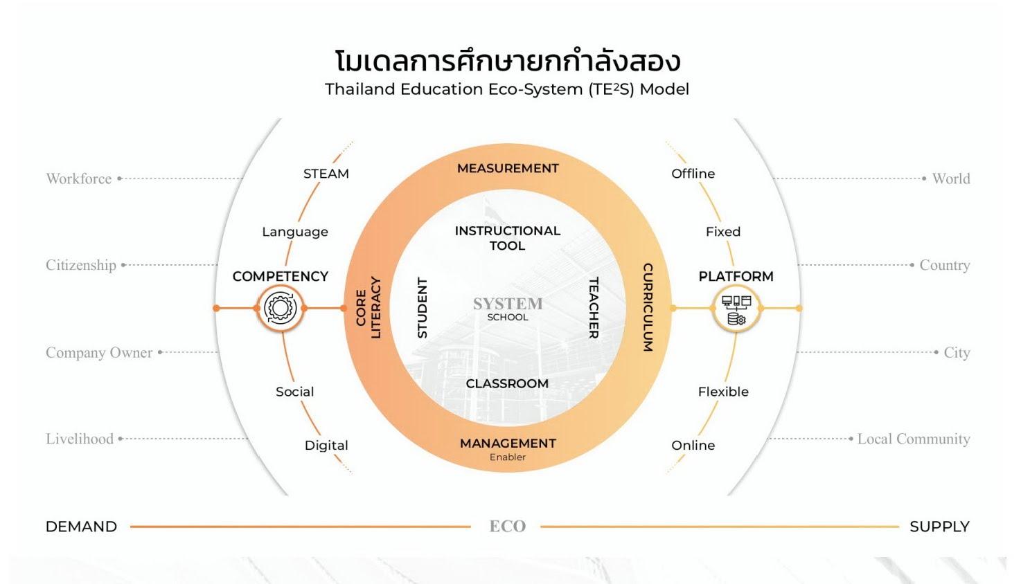https://sites.google.com/a/hi-supervisory5.net/npt2/home/yk-kalang/te2sModel.jpg