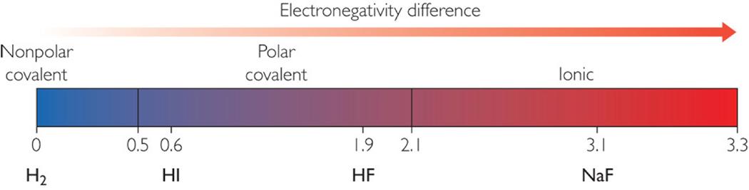 Real Bonding - Polarity, electronegativity, & the behavior ...