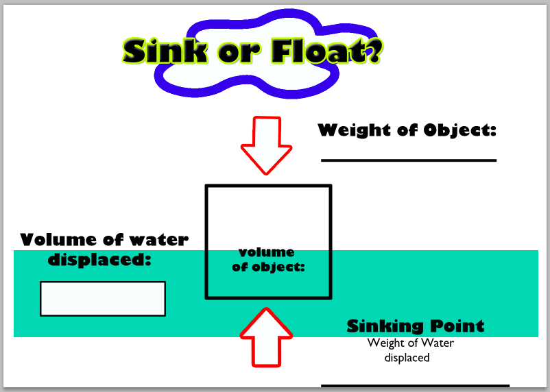 """the principles involved in making a boat float Why is it that some objects float and others don't the truth is, it's because of  buoyancy here is the second video in our """"science of the olympics"""" series."""