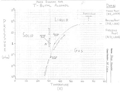 phase diagram of t butanol experiment ec: phase diagram of t-butyl alcohol - ap chem ...
