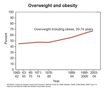 Americans are gaining weight