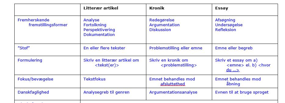skriftlige genrer i dansk