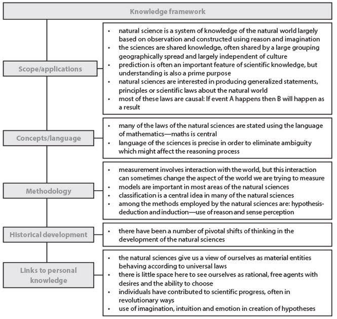 Natural Science Tok Framework