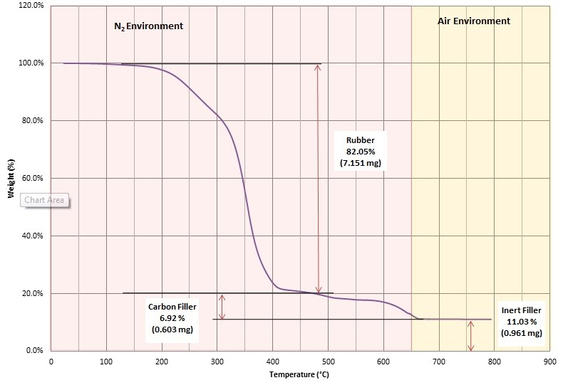 gravimetric analysis escience lab 11 Final project - gravimetric estimation of chloride ions gravimetric analysis is used to determine the amount of a substance by finding its mass therefore, the percent of error from the experiment is 1132% discussion.