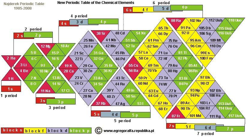 httpwwwchemistry blogcom20090426alternative periodic tables - Periodic Table S
