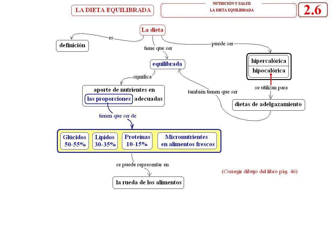 Resultado de imagen de enfermedades relacionadas con la nutrición mapa conceptual