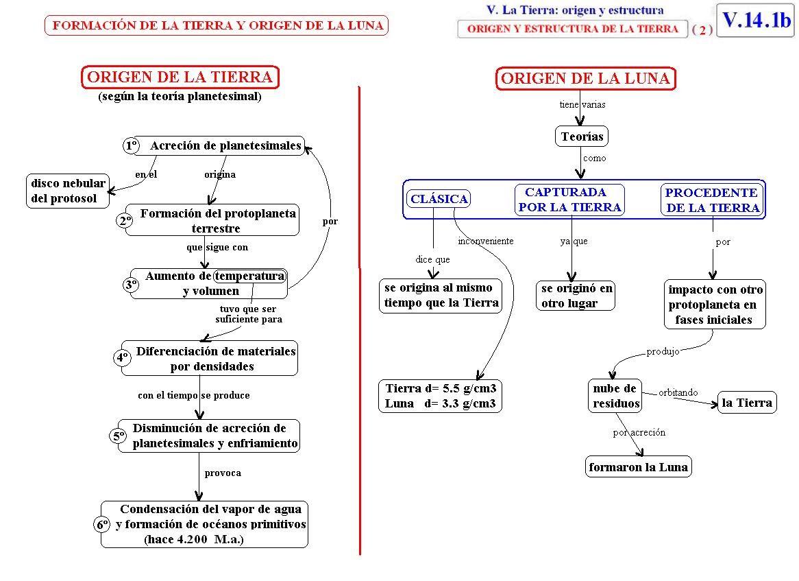 Tema 14 Origen Y Estructura De La Tierra Juan Ortiz Ortiz