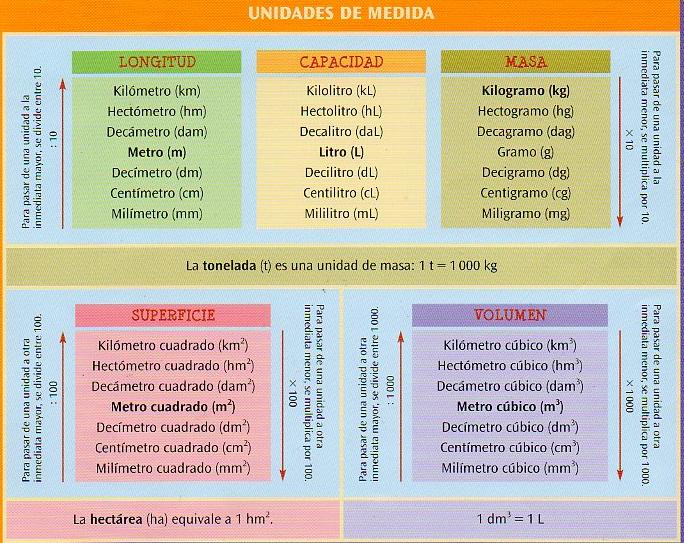 Tabla periodica kg image collections periodic table and sample medidaswebg ejercicios interactivos de sistema mtrico decimal flavorsomefo image collections urtaz Choice Image