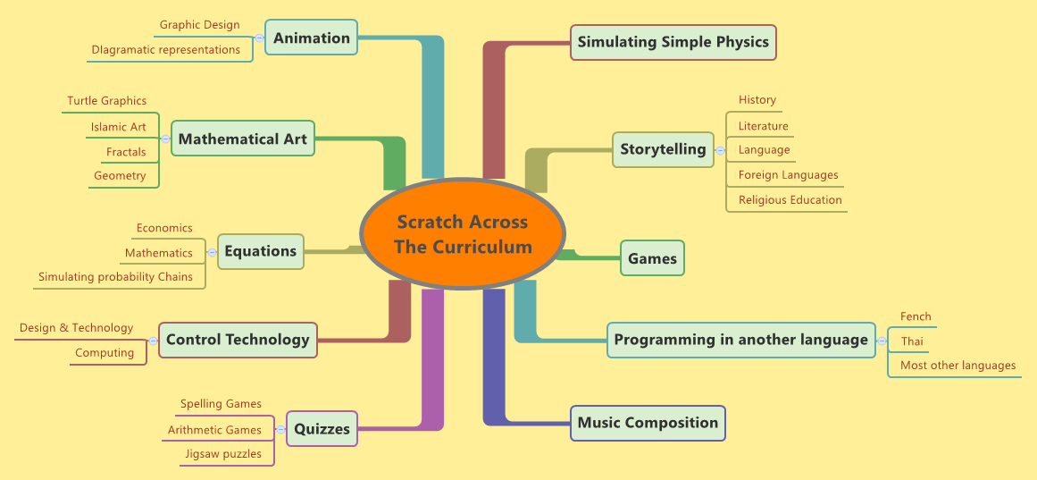 Scratch ideas