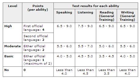 Language Skills - Immigration to Canada Information