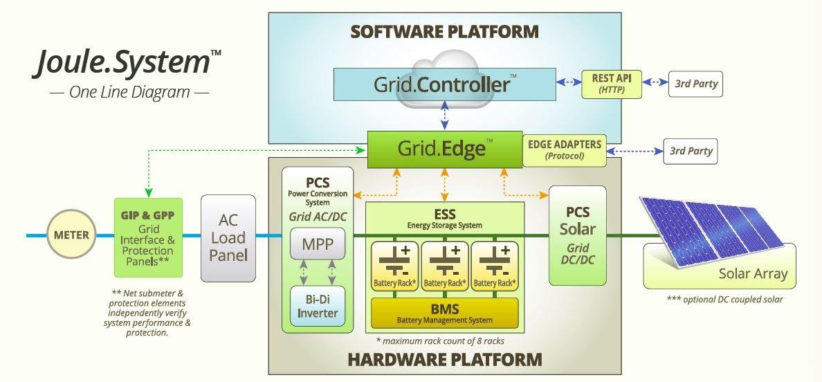 Battery Energy Storage - IPLAN Access