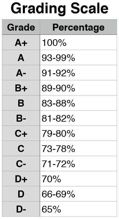 grade scale college Grades grade legend clark college uses the grading symbols listed below the grades a, b, c, and d may include pluses (+) and minuses (-.
